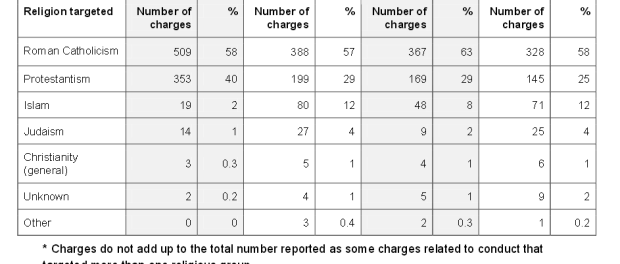 A breakdown of religious hate charges (with caveat). Credit: The Scottish Government.
