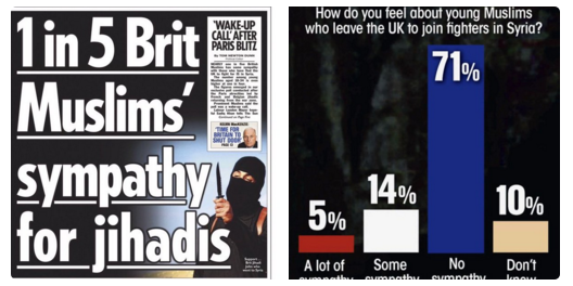 A comparison of the Sun's front page and the poll question.